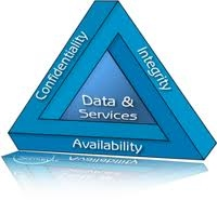 Confidentiality, Integrity and Availability - Information Security