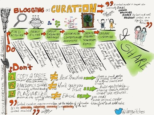 Blogging as Curation Platform