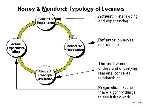 pragmatists learning style Honey and mumford learning styles learning styles were developed by peter honey and alan mumford, based upon the work of kolb, and pragmatists are keen on trying out ideas, theories and techniques to see if they work in practice they.