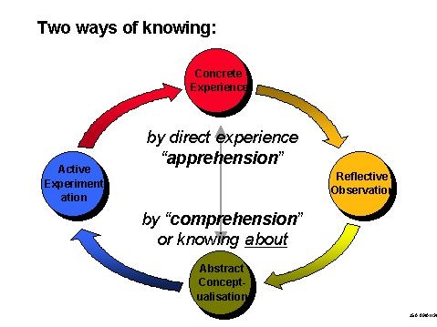 theory observation distinction In philosophy of science, observation, theory and law, all play important roles  observation is generally regarded as an act to sense the external real objects.