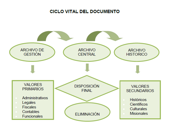 Ciclo Vital Del Documento Instructivo Trd