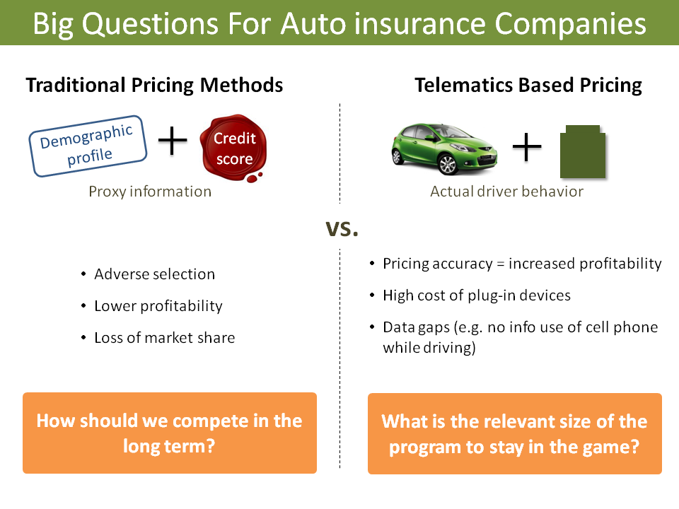 Usa Auto Insurance >> Drivsafe Smartphone Telematics System Reduces Cost And Address Data