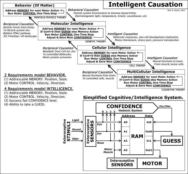 Biological Intelligent Causation Events