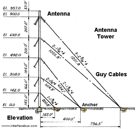 antenna guy wire interfacebus rh sites google com Home Electrical Wiring Diagrams 3-Way Switch Wiring Diagram