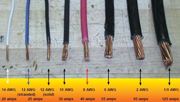 Awg wire sizes vs available current interfacebus size awg and current rating the strange thing about this graphic is that it says nothing about wire length greentooth Image collections