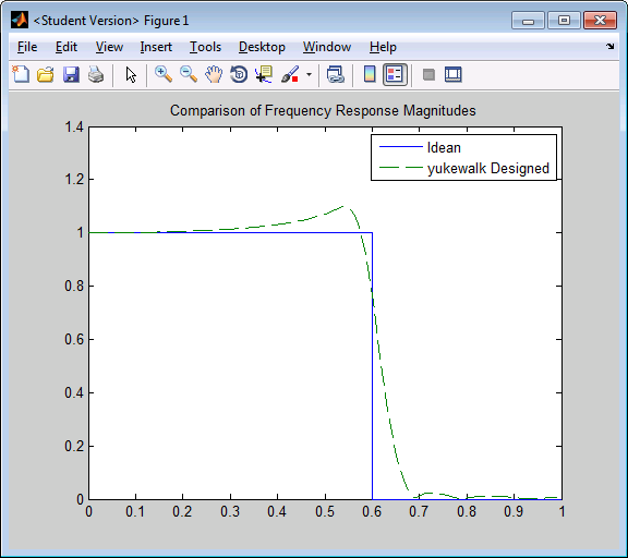 Lecture 3/29: MATLAB Digital Filters - interianow_BCOT