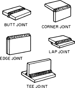 Ch. 7 Welding Joint Design, Welding Symbols, and
