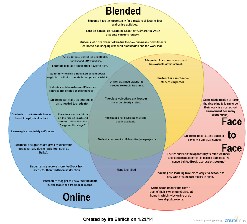 Venn Diagram Online Vs Blended Vs Face To Face Instruction Ira