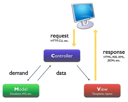 MVC Archtecture Pattern