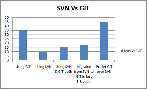 SVN and Git situation