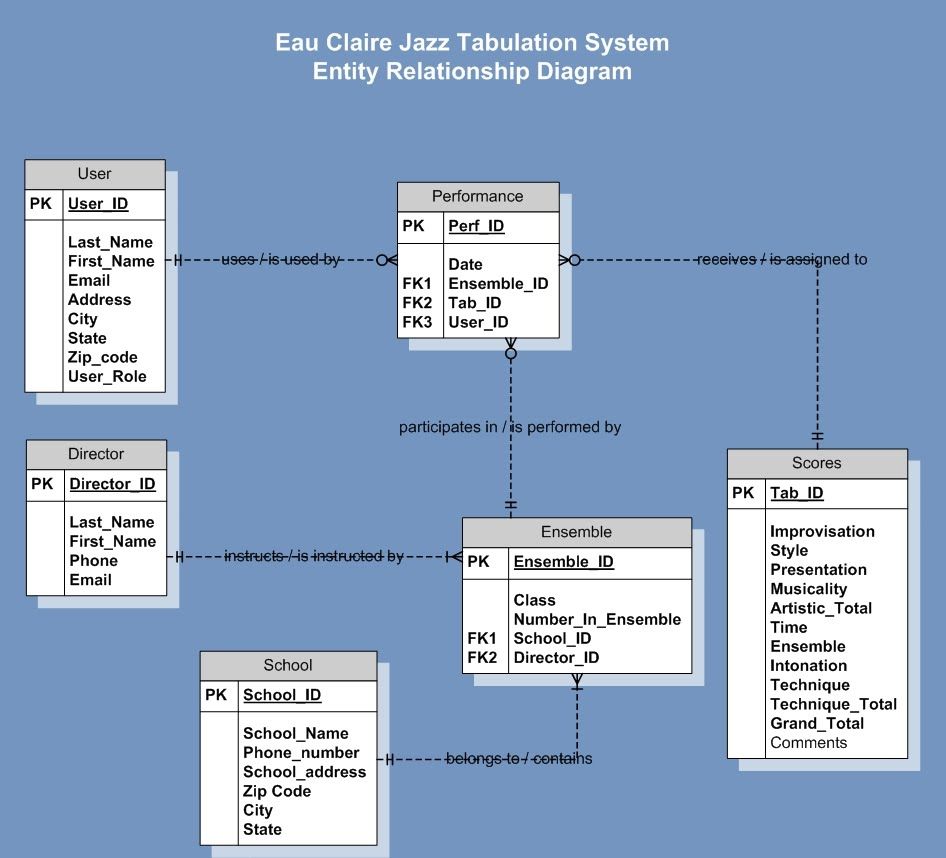 Entity relationship diagram is460group3ecjts an entity relationship diagram is used to visually model a database that would be used in an information system the attached document models the database ccuart Choice Image