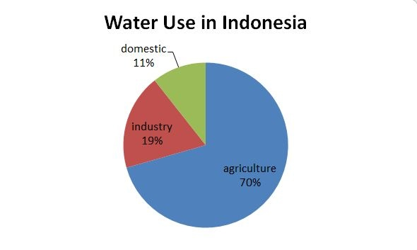 the majority of water consumed is used for agriculture (92 76 km 3/year),  then industrial use (24 65 km 3/year), and then finally domestic (13 99 km 3/year)