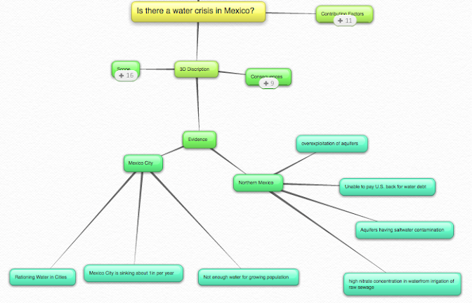 Flow Chart Mexico Water Crisis