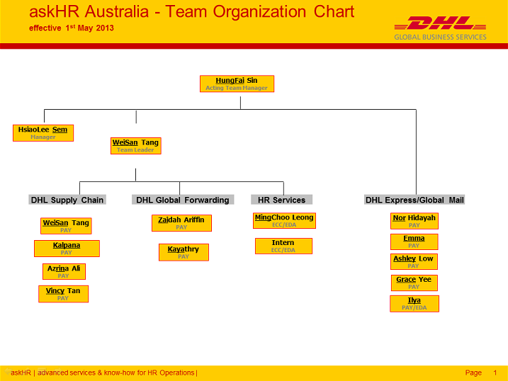 organization chart dhl Opening hours: monday to sunday 0430 - 0000 privacy and cookie statement conditions & disclaimer.