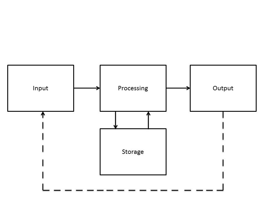 ict system block diagram