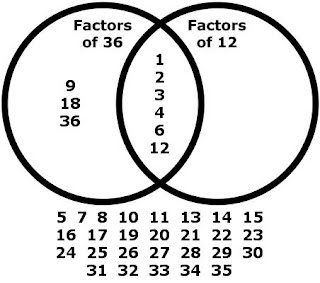 Factors and multiples mr nicolosis classroom you see from this venn diagram that all of the factors of 12 are also factors of 36 there are also a lot of numbers between 1 and 36 that are not ccuart Choice Image