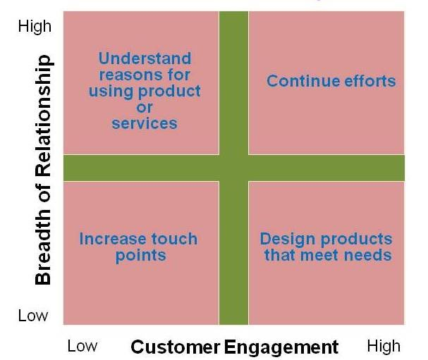 customer-engagement-x-relationship