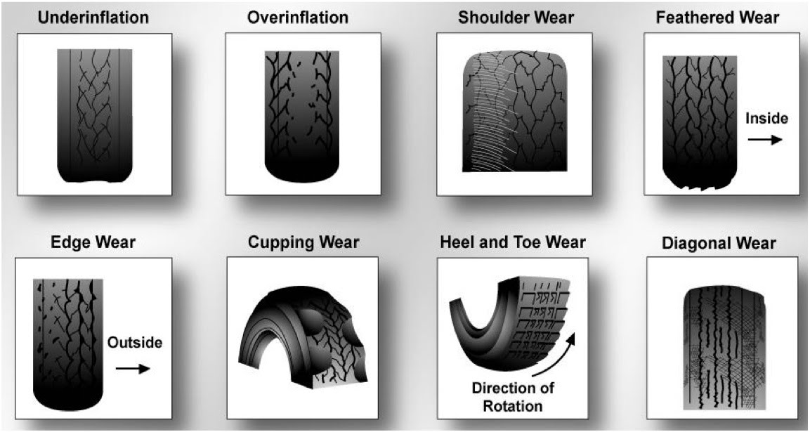 types of tires Running a tire on a rim size or type not approved by its manufacturer can result in tire failure and a loss of vehicle control additional marks edit.