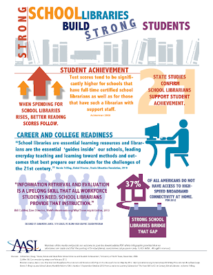 http://www.ala.org/aasl/sites/ala.org.aasl/files/content/aaslissues/advocacy/strong-school-libraries-infographic.png