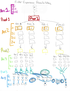 This possibilty tree diagram, paired with the color-coded diagram, allowed us to visually calculate how many storylines we'd have to create.