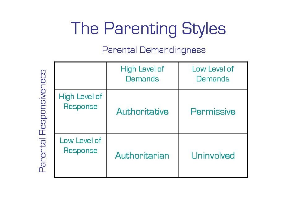 the three different styles of parenting Researchers have reached some interesting conclusions about grandparenting styles it involved the giving and receiving of benefits among the members of the different among those in this category are those who are actually parenting grandchildren, known as grgs (grandparents.