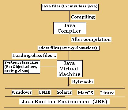 Simplejava jhulfikarali for Architecture java
