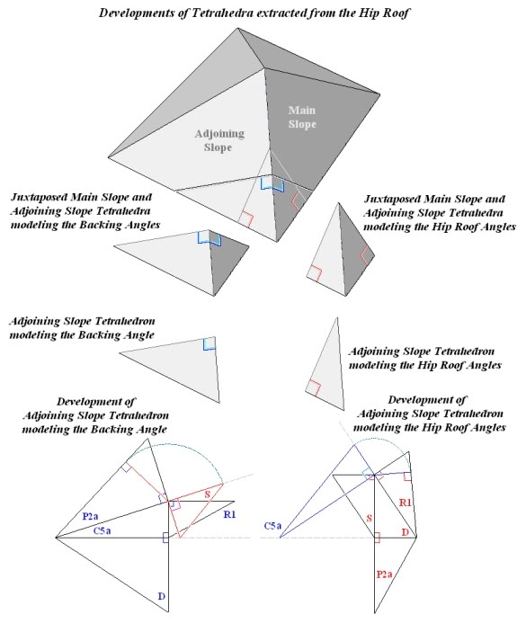 Roofing Angles Amp How To Figure Out Roof Pitch Sc 1 St