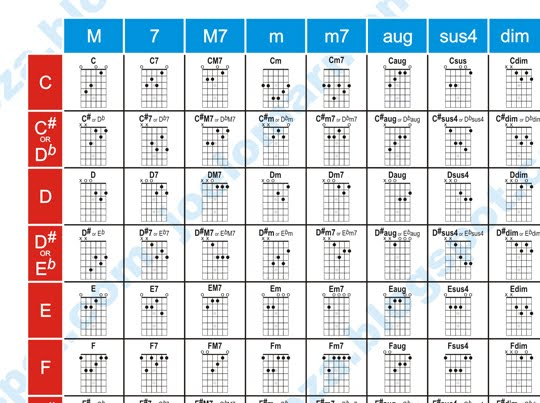 Easy to use guitar chord chart ~ TaraLETS.com