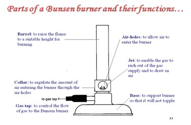 how to draw a bunsen burner step by step