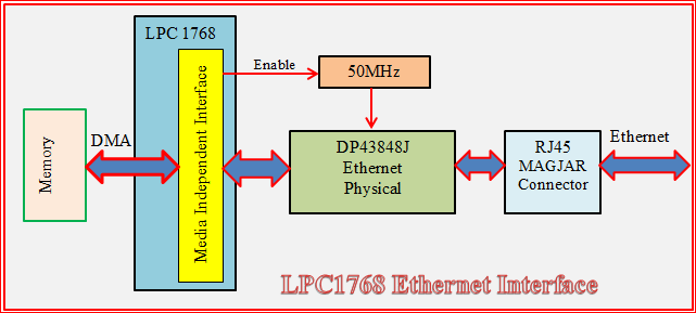 Ethernet Example using the LPC1768