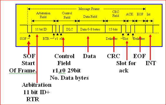 intellect speed breakerusing can protocol In the speed breaker section, zigbee signal is received from the caution board, the signals like speed breaker, speed curves, school zone, etc can be intimates the.