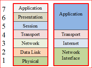 Introduction to the OSI (Open Systems Interconnection) Protocol