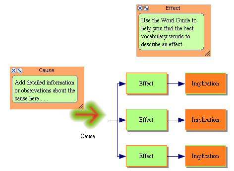 Thesis builder cause and effect