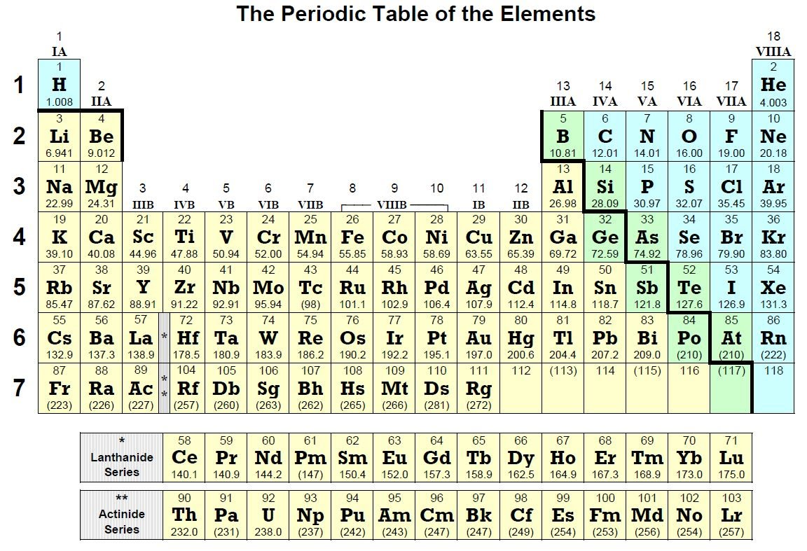 Periodic tables jringen periodic table colorg1379423198808g gamestrikefo Images