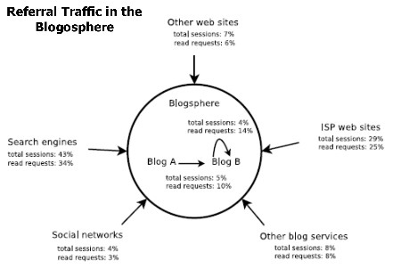 referral traffic to the blogosphere