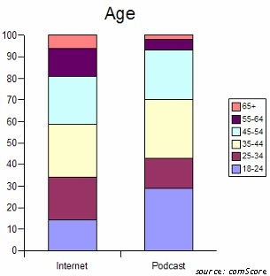 podcasting age demographics