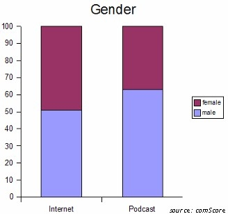 podcasting gender demographics