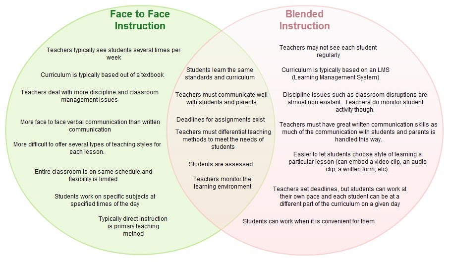 Online Vs Blended Vs Face To Face Venn Diagram Leading Edge