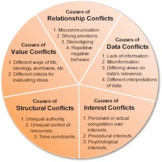 do psychological perspectives compliment coexist or conflict No matter who you are with, you will run into some conflict  talking about how  you feel in specific situations and offering concerns compliment.