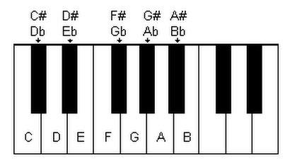 ecmqs l/ápices/ /4/piezas Musical Note l/ápiz HB l/ápiz Standard la m/úsica papeler/ía Piano Remarques escuela regalo estudiantes