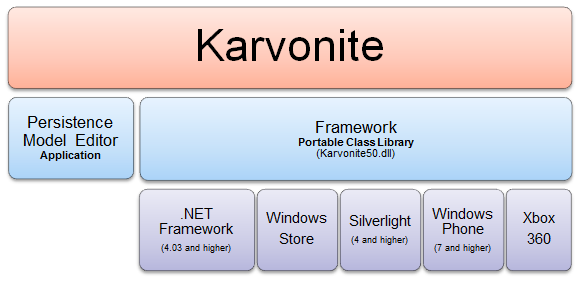 Karvonite is an object persistence framework for .NET platforms