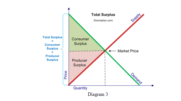 consumer surplus producer surplus and dead weight loss seow kar rh sites google com