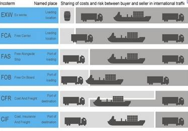 incoterms, packing & Containerisation - kasuarez92