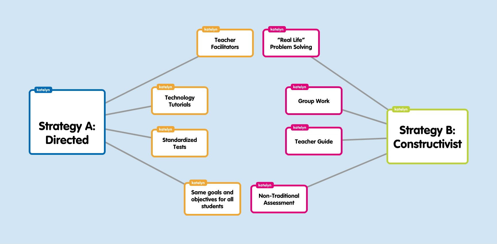 Concept Map   Katelyn English eportfolio