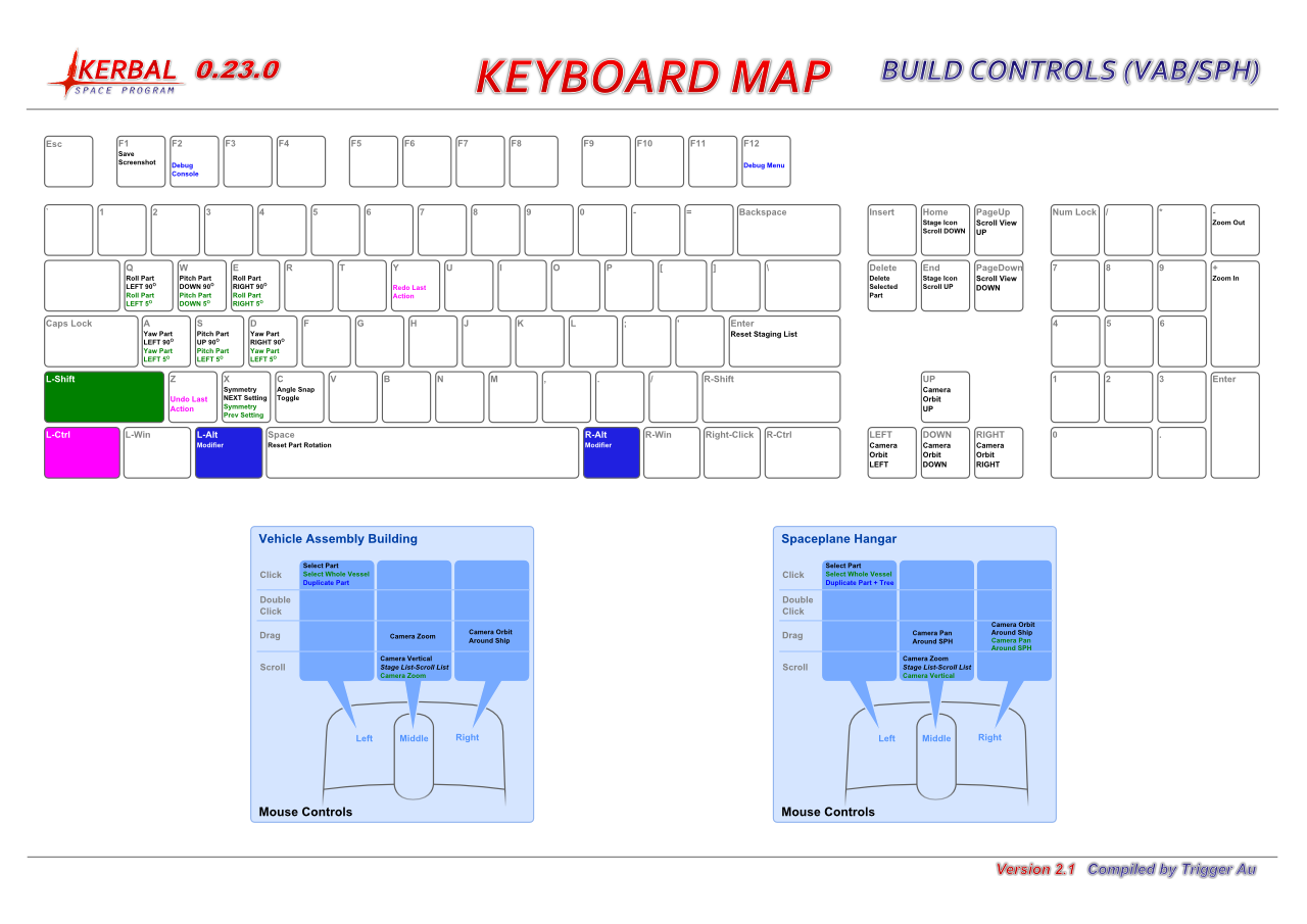 Build Controls Keyboard Map