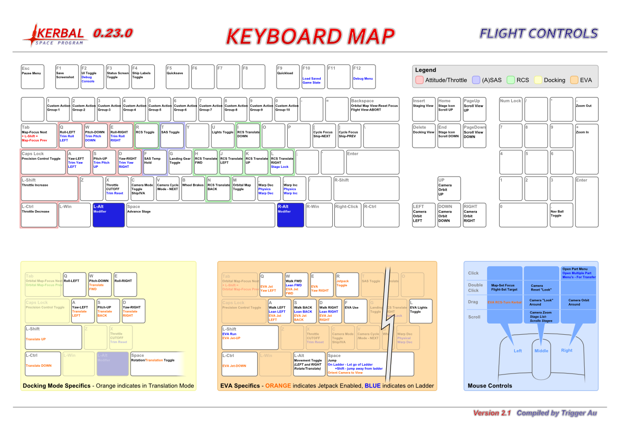 Flight Controls Keyboard Map
