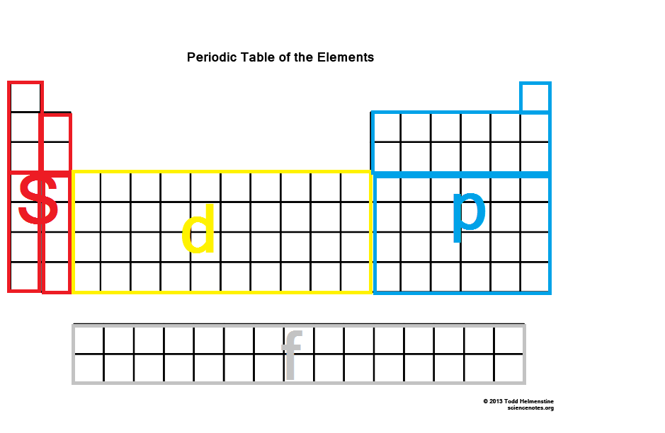 31 S P D F Periodic Table Kerems Chemistry Notes Ib
