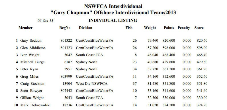 FAC Crowdy Results
