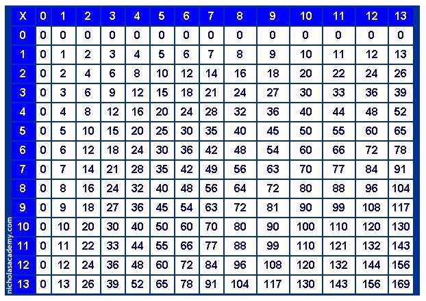 multiplicationchart. - kingcat531