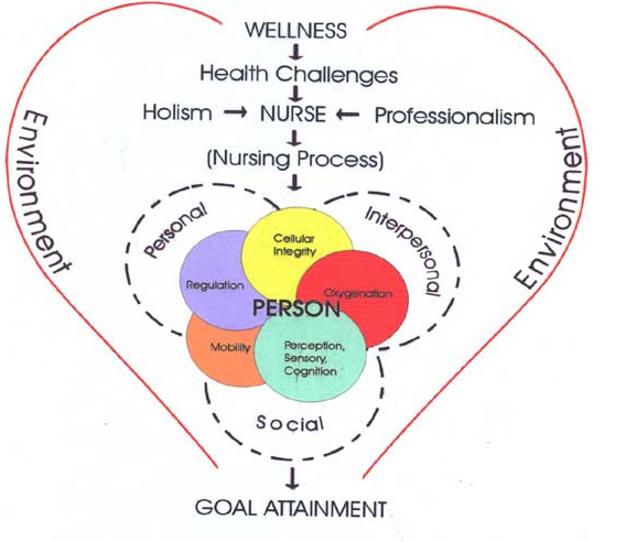 imogene kings goal attainment theory essay Imogene king was a pioneer in nursing theory development her conceptual  framework for nursing and subsequent theory of goal attainment have been  influential  nursing's scientific movement notes and essays with  transparencies.